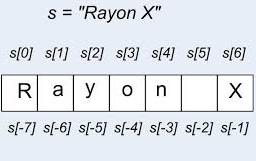 david_roche_dr_06.jpg Apprendre à traiter les chaînes de caractères avec Processing