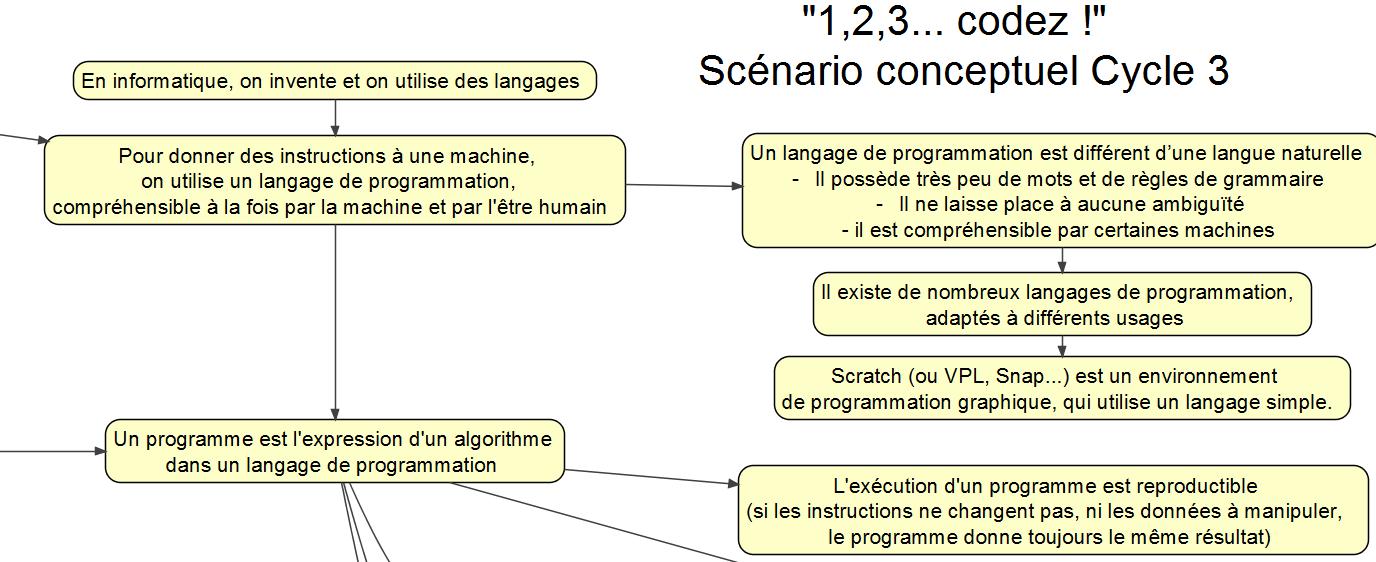 scenario-conceptuel-123codez-cycle3-vue-partielle