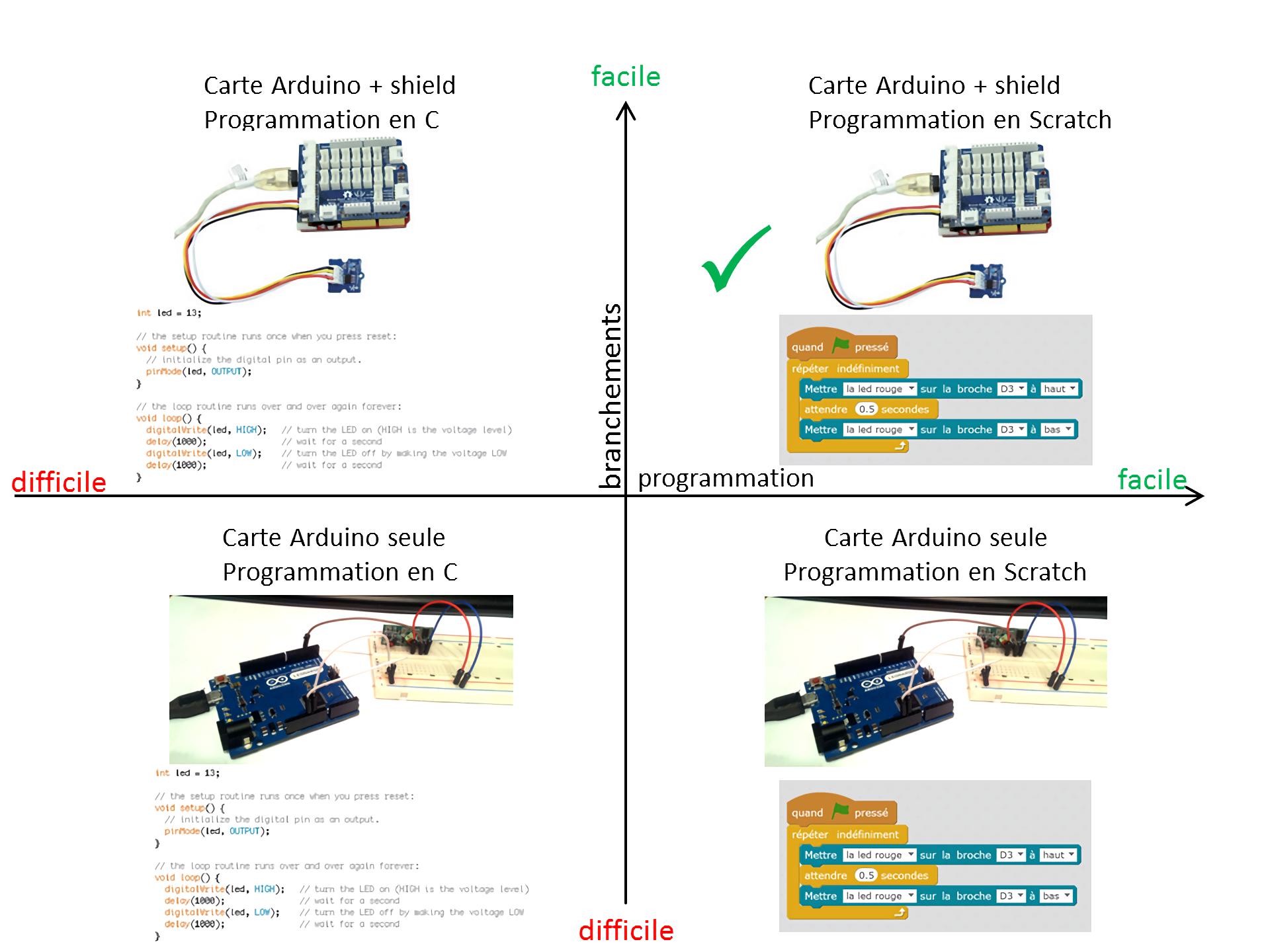 Préféré Projet « Domotique » – Séance 3 Introduction à Scratch et Arduino #IJ_03